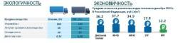 Михаил ЛИХАЧЕВ: Сделать природный газ доступным моторным топливом